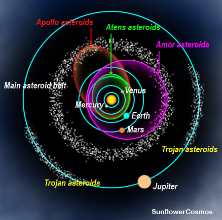 asteroid belt diagram - photo #28